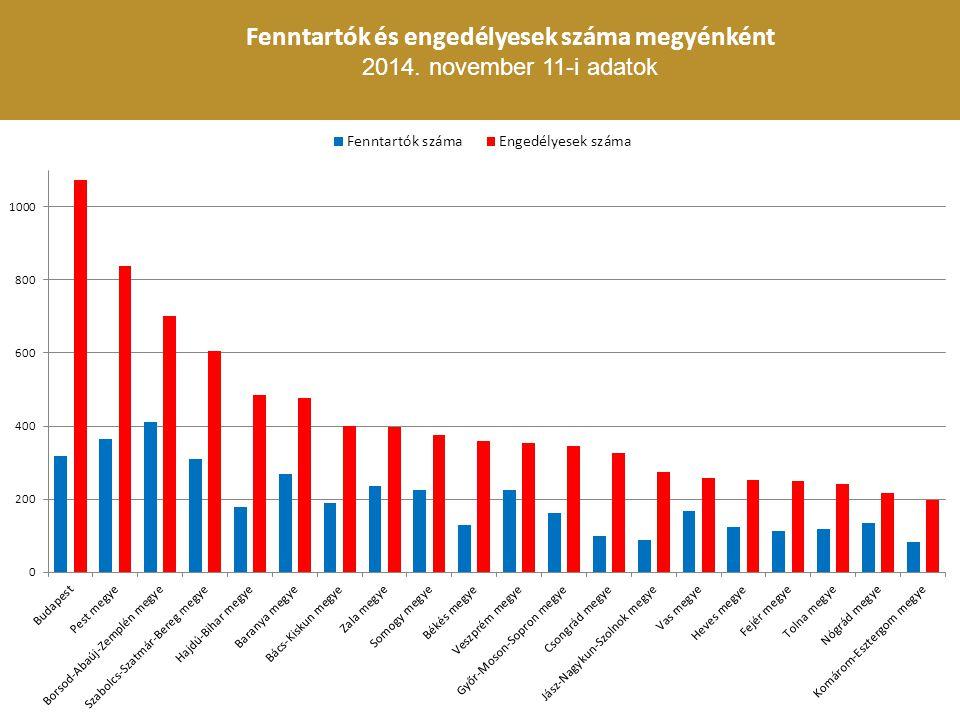 Fenntartók és engedélyesek száma megyénként 2014. november 11-i adatok