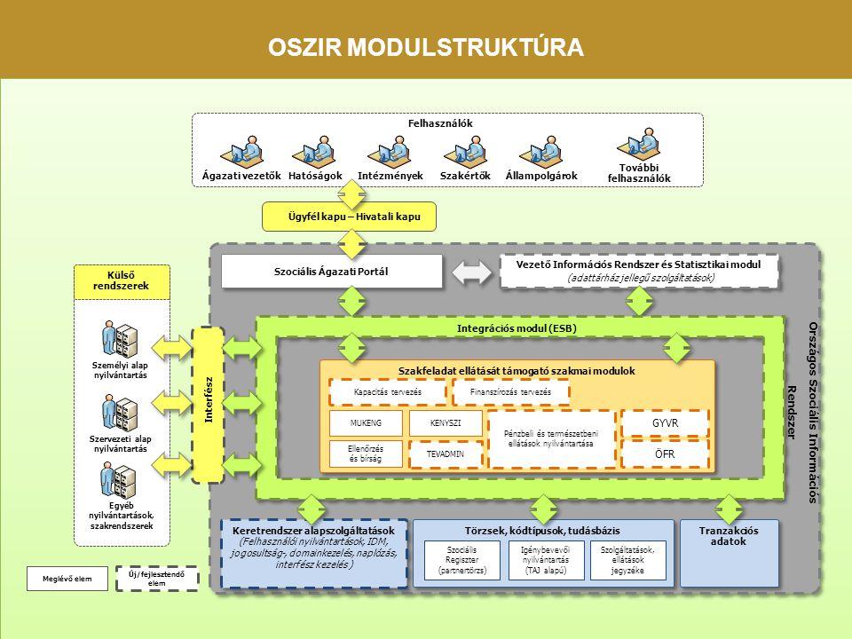 OSZIR MODULSTRUKTÚRA Vezető Információs Rendszer és Statisztikai modul (adattárház jellegű szolgáltatások) Vezető Információs Rendszer és Statisztikai