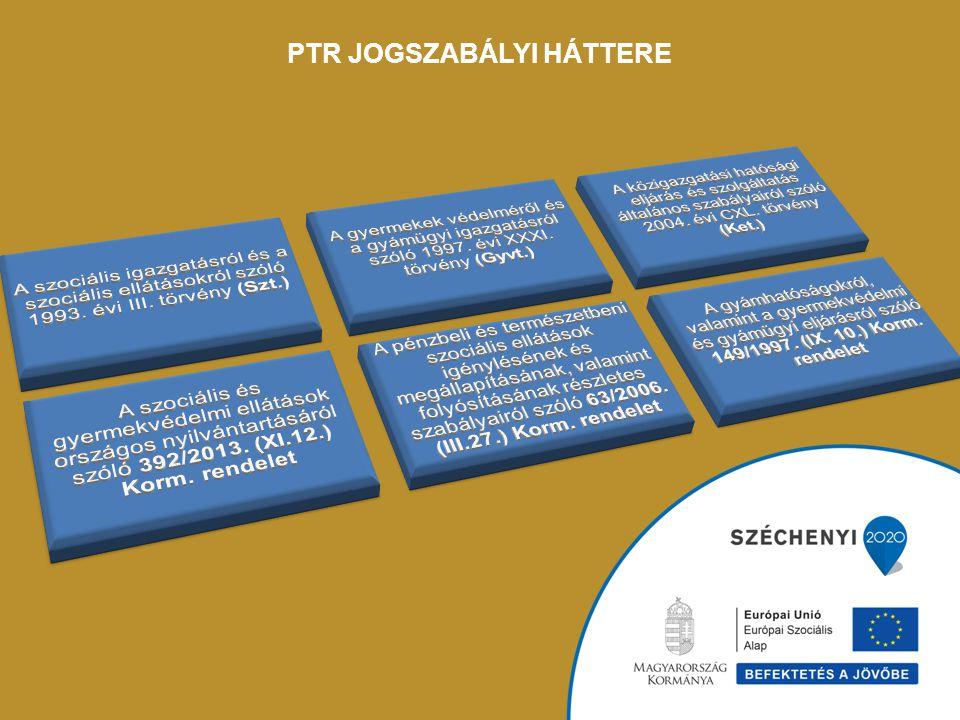 PTR Igénybevevői Nyilvántartás (KENYSZI) Adattárház SzocVIR Szolgáltatói Nyilvántartás (Mükeng/ Szocreg) Modul 1.Modul 2.Modul n.