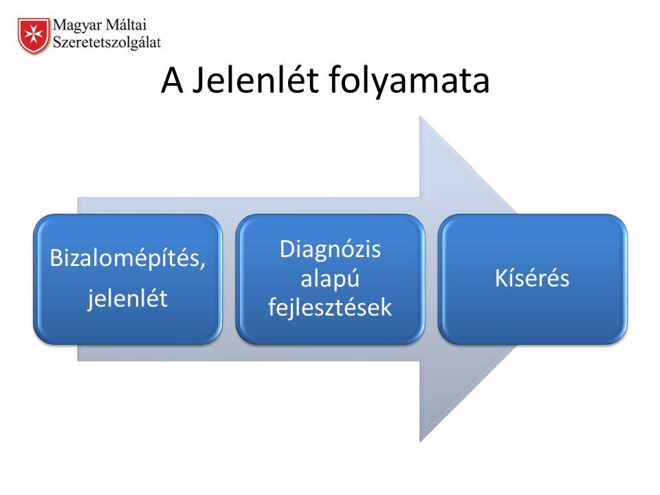 A Jelenlét folyamata Bizalomépítés, jelenlét Diagnózis alapú fejlesztések Kísérés