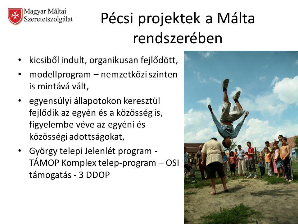 Pécsi projektek a Málta rendszerében kicsiből indult, organikusan fejlődött, modellprogram – nemzetközi szinten is mintává vált, egyensúlyi állapotokon keresztül fejlődik az egyén és a közösség is, figyelembe véve az egyéni és közösségi adottságokat, György telepi Jelenlét program - TÁMOP Komplex telep-program – OSI támogatás - 3 DDOP