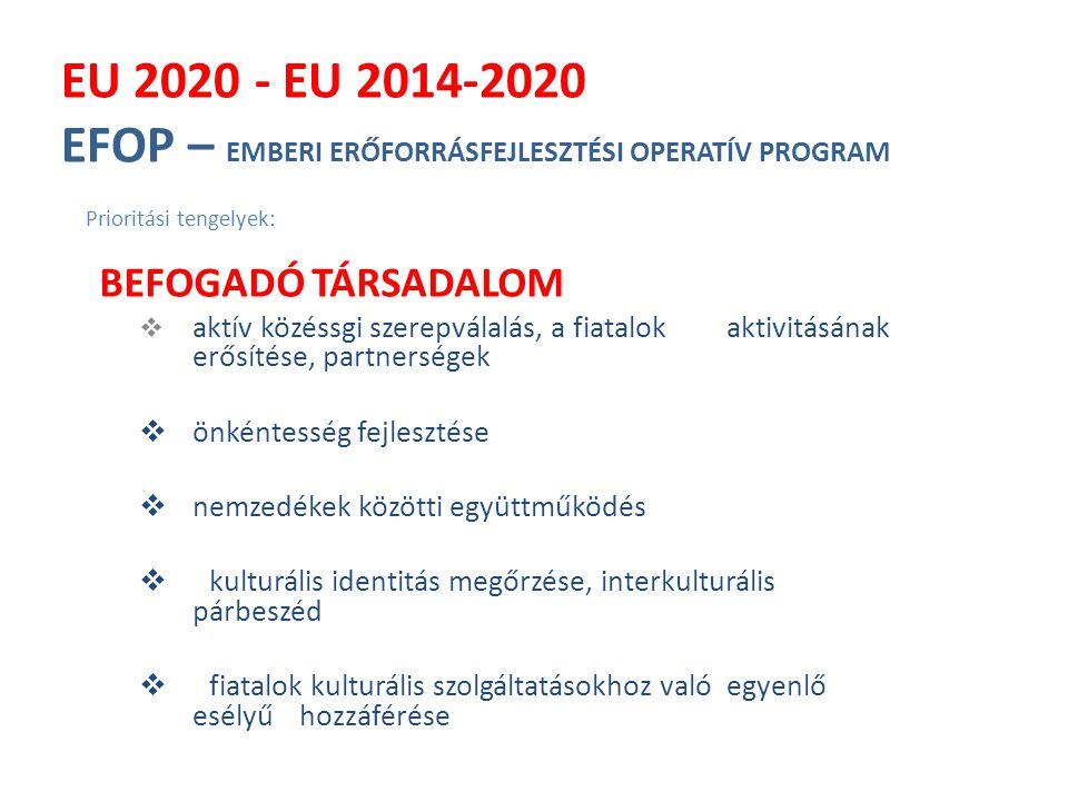EU 2020 - EU 2014-2020 EFOP – EMBERI ERŐFORRÁSFEJLESZTÉSI OPERATÍV PROGRAM Prioritási tengelyek: BEFOGADÓ TÁRSADALOM  aktív közéssgi szerepválalás, a fiatalok aktivitásának erősítése, partnerségek  önkéntesség fejlesztése  nemzedékek közötti együttműködés  kulturális identitás megőrzése, interkulturális párbeszéd  fiatalok kulturális szolgáltatásokhoz való egyenlő esélyű hozzáférése