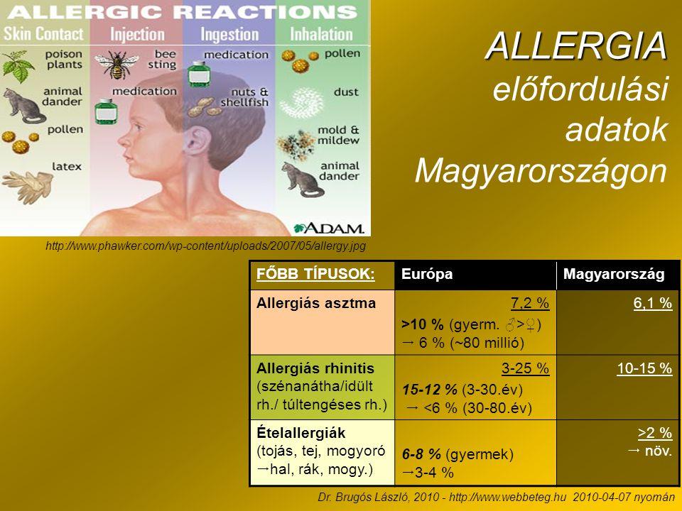 ALLERGIA ALLERGIA előfordulási adatok Magyarországon http://www.phawker.com/wp-content/uploads/2007/05/allergy.jpg Dr. Brugós László, 2010 - http://ww