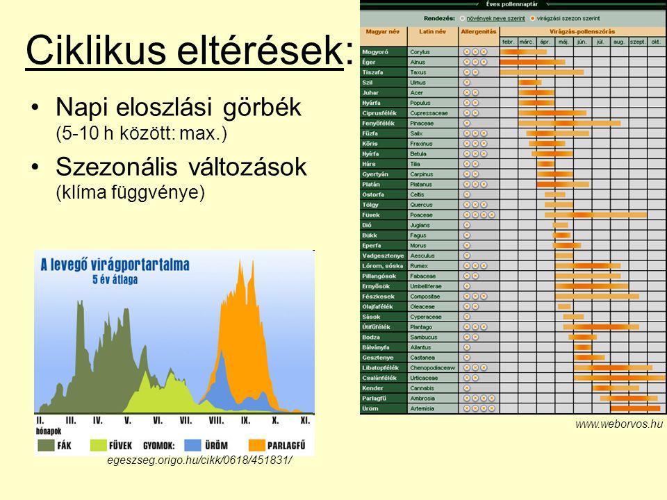 Ciklikus eltérések: Napi eloszlási görbék (5-10 h között: max.) Szezonális változások (klíma függvénye) egeszseg.origo.hu/cikk/0618/451831/ www.weborv