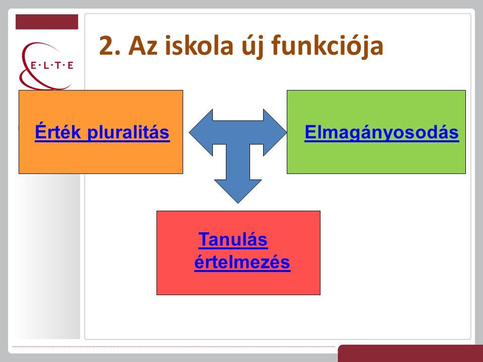 2. Az iskola új funkciója ElmagányosodásÉrték pluralitás Tanulás értelmezés