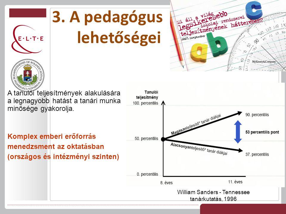 3. A pedagógus lehetőségei A tanulói teljesítmények alakulására a legnagyobb hatást a tanári munka minősége gyakorolja. Komplex emberi erőforrás mened