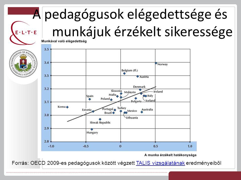 Forrás: OECD 2009-es pedagógusok között végzett TALIS vizsgálatának eredményeibőlTALIS vizsgálatának A pedagógusok elégedettsége és munkájuk érzékelt
