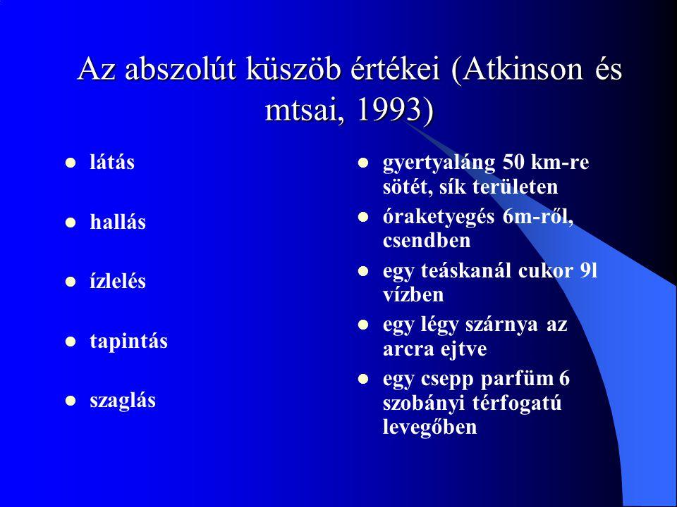 Az abszolút küszöb értékei (Atkinson és mtsai, 1993) látás hallás ízlelés tapintás szaglás gyertyaláng 50 km-re sötét, sík területen óraketyegés 6m-ről, csendben egy teáskanál cukor 9l vízben egy légy szárnya az arcra ejtve egy csepp parfüm 6 szobányi térfogatú levegőben
