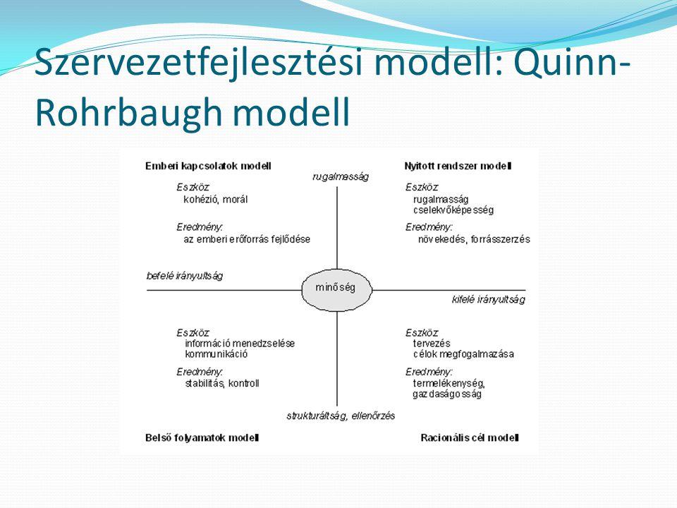 Szervezetfejlesztési modell: Quinn- Rohrbaugh modell
