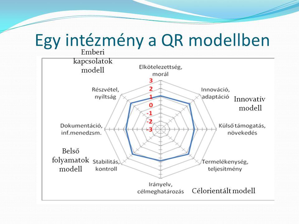 Egy intézmény a QR modellben Emberi kapcsolatok modell Belső folyamatok modell Innovatív modell Célorientált modell