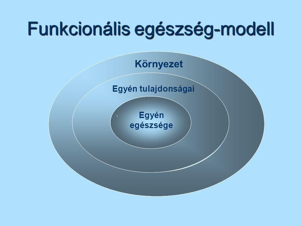 Funkcionális egészség-modell Egyén egészsége Egyén tulajdonságai Környezet