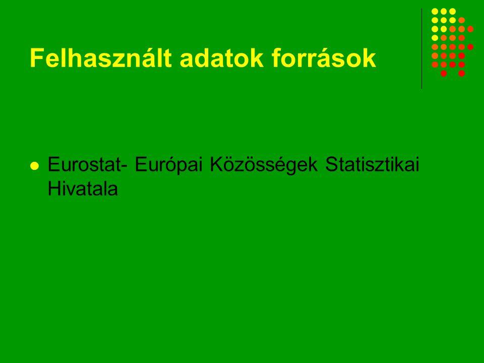 Felhasznált adatok források Eurostat- Európai Közösségek Statisztikai Hivatala