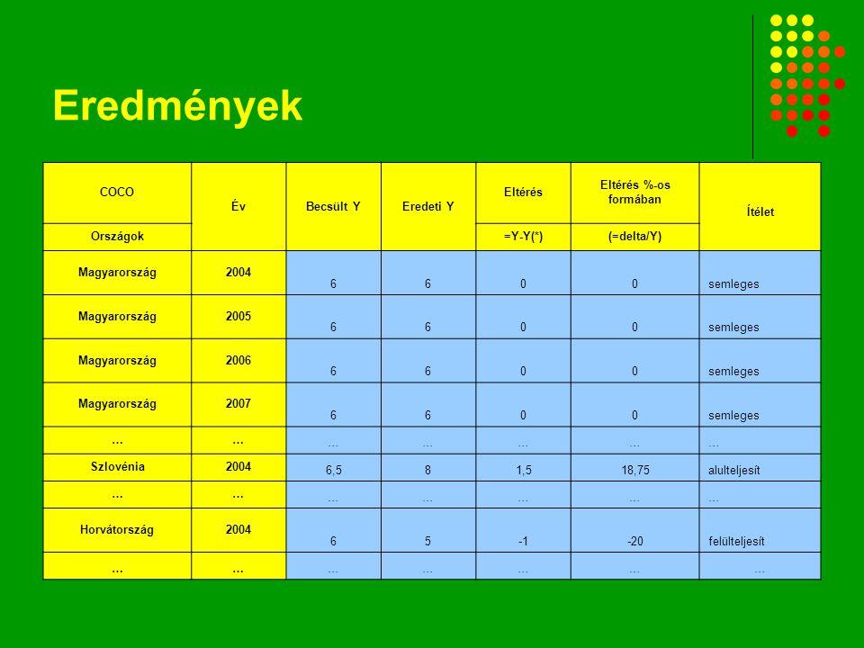Eredmények elemzése A táblázatból kiolvashatjuk, hogy Magyarország CO 2 kibocsátása az adott országokhoz viszonyítva, a meghatározott befolyásoló tényezők alapján nem túl magas A legtöbb üvegházhatású gázt Szlovénia, a legkevesebbet Horvátország engedte a levegőbe a meghatározott időszak alatt