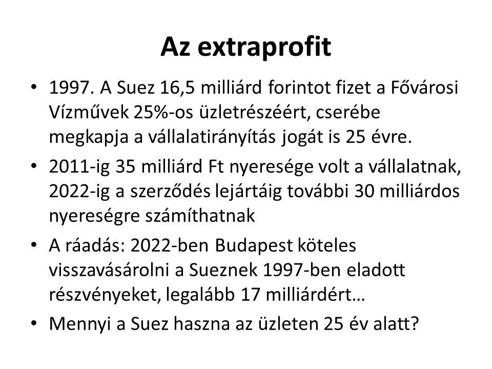 Az extraprofit 1997.