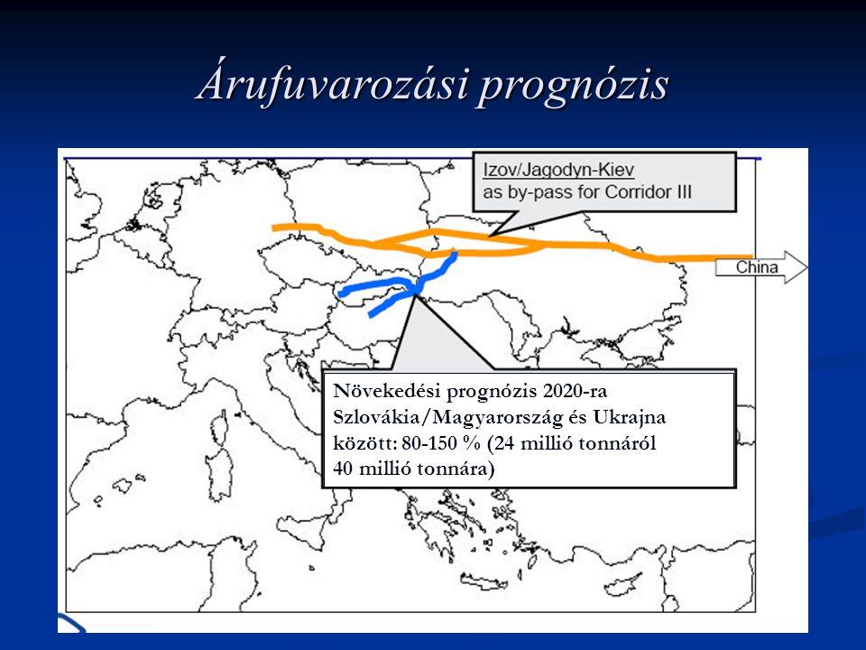 Árufuvarozási prognózis Növekedési prognózis 2020-ra Szlovákia/Magyarország és Ukrajna között: 80-150 % (24 millió tonnáról 40 millió tonnára)