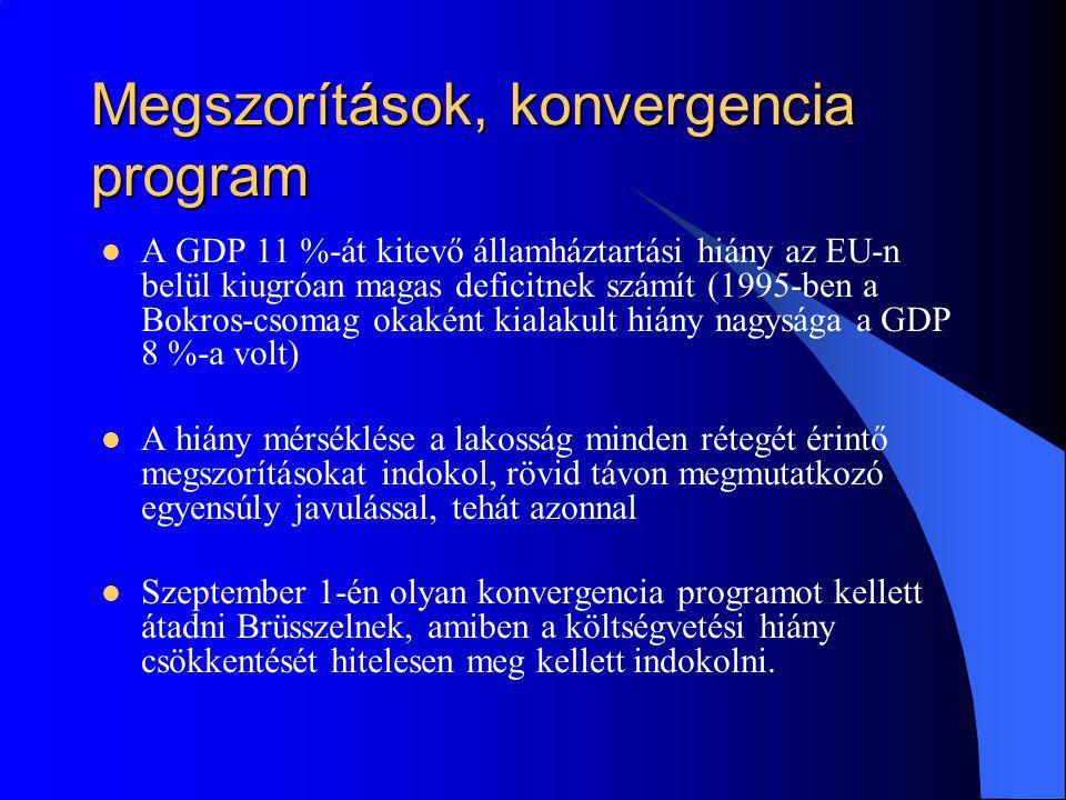 Megszorítások, konvergencia program A GDP 11 %-át kitevő államháztartási hiány az EU-n belül kiugróan magas deficitnek számít (1995-ben a Bokros-csoma