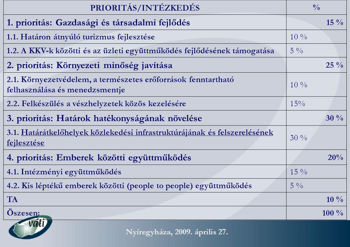Nyíregyháza, 2009. április 27. PRIORITÁS/INTÉZKEDÉS % 1. prioritás: Gazdasági és társadalmi fejlődés 15 % 1.1. Határon átnyúló turizmus fejlesztése 10
