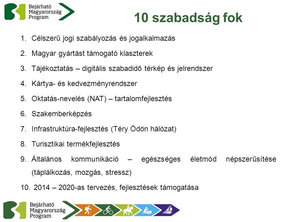 10 szabadság fok 1.Célszerű jogi szabályozás és jogalkalmazás 2.Magyar gyártást támogató klaszterek 3.Tájékoztatás – digitális szabadidő térkép és jelrendszer 4.Kártya- és kedvezményrendszer 5.Oktatás-nevelés (NAT) – tartalomfejlesztés 6.Szakemberképzés 7.Infrastruktúra-fejlesztés (Téry Ödön hálózat) 8.Turisztikai termékfejlesztés 9.Általános kommunikáció – egészséges életmód népszerűsítése (táplálkozás, mozgás, stressz) 10.