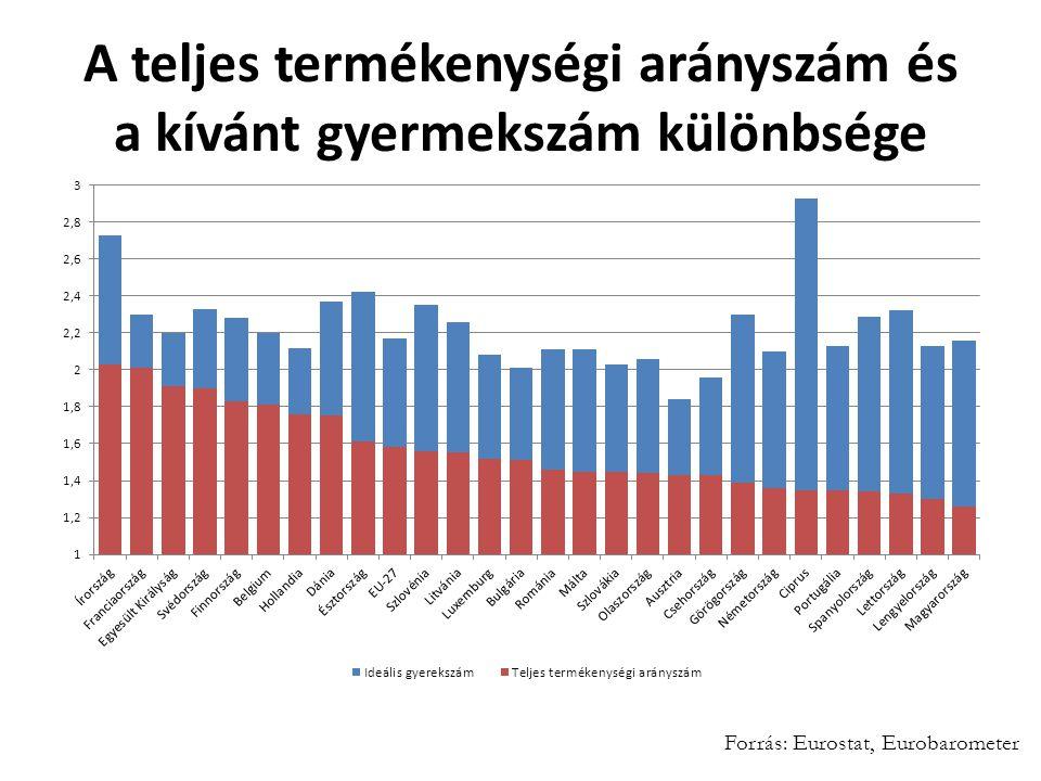A teljes termékenységi arányszám és a kívánt gyermekszám különbsége Forrás: Eurostat, Eurobarometer