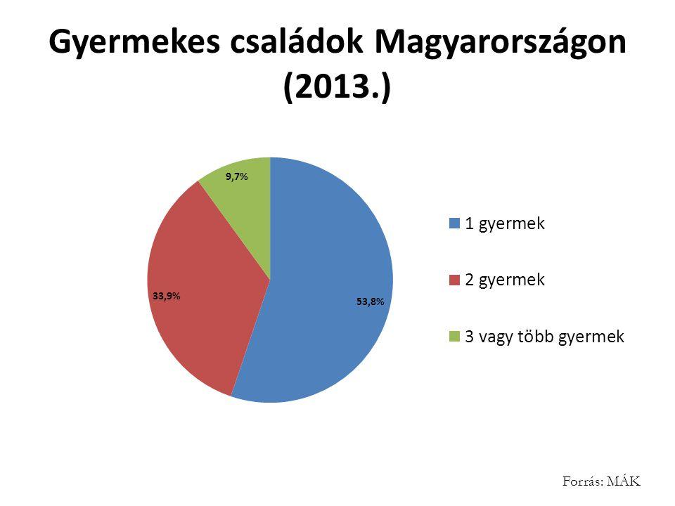 Gyermekes családok Magyarországon (2013.) Forrás: MÁK