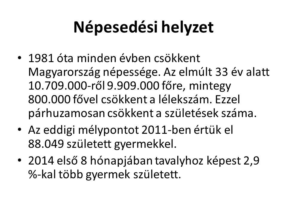 Népesedési helyzet 1981 óta minden évben csökkent Magyarország népessége. Az elmúlt 33 év alatt 10.709.000-ről 9.909.000 főre, mintegy 800.000 fővel c