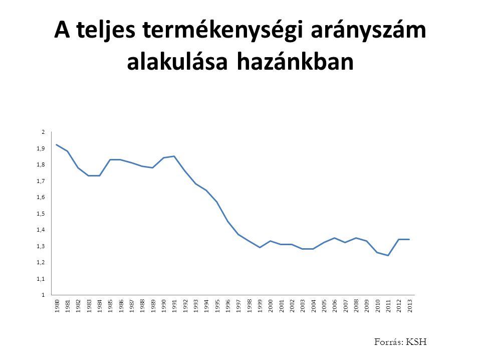 A teljes termékenységi arányszám alakulása hazánkban Forrás: KSH
