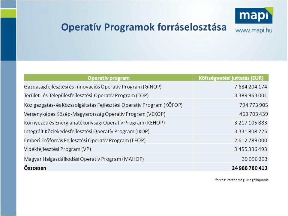Operatív programKöltségvetési juttatás (EUR) Gazdaságfejlesztési és Innovációs Operatív Program (GINOP) 7 684 204 174 Terület- és Településfejlesztési Operatív Program (TOP) 3 389 963 001 Közigazgatás- és Közszolgáltatás Fejlesztési Operatív Program (KÖFOP) 794 773 905 Versenyképes Közép-Magyarország Operatív Program (VEKOP) 463 703 439 Környezeti és Energiahatékonysági Operatív Program (KEHOP) 3 217 105 883 Integrált Közlekedésfejlesztési Operatív Program (IKOP) 3 331 808 225 Emberi Erőforrás Fejlesztési Operatív Program (EFOP) 2 612 789 000 Vidékfejlesztési Program (VP) 3 455 336 493 Magyar Halgazdálkodási Operatív Program (MAHOP) 39 096 293 Összesen 24 988 780 413 Operatív Programok forráselosztása forrás: Partnerségi Megállapodás