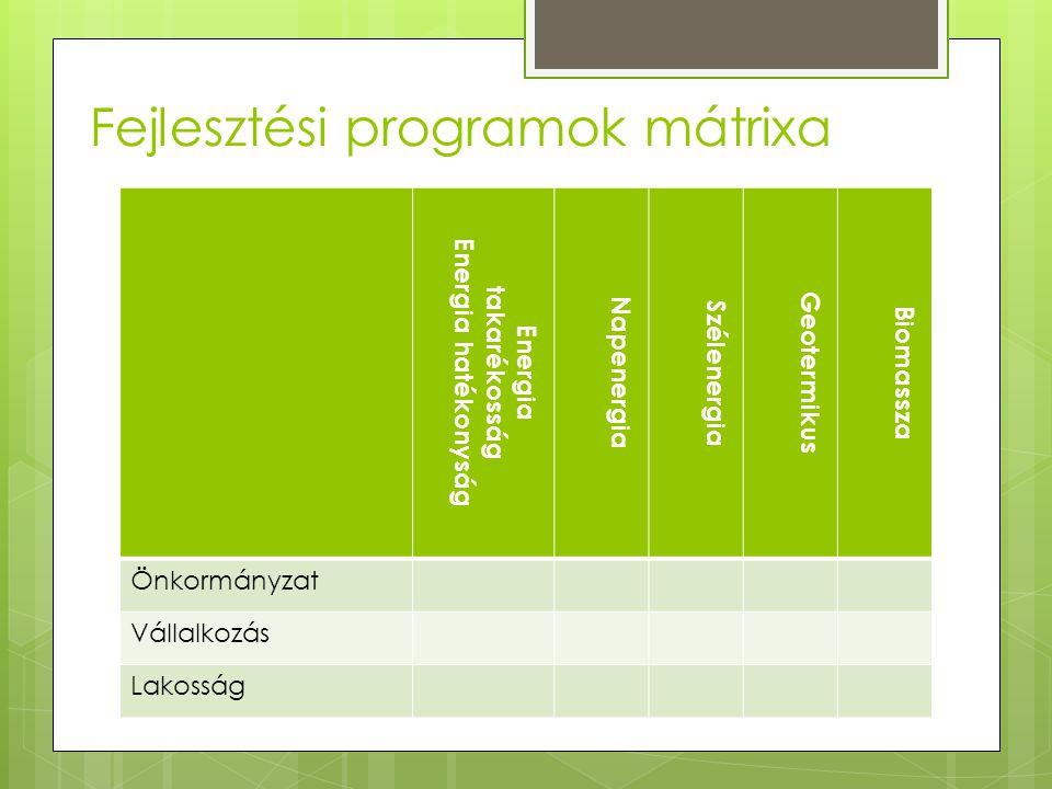 Fejlesztési programok mátrixa Energia takarékosság Energia hatékonyság Napenergia Szélenergia Geotermikus Biomassza Önkormányzat Vállalkozás Lakosság