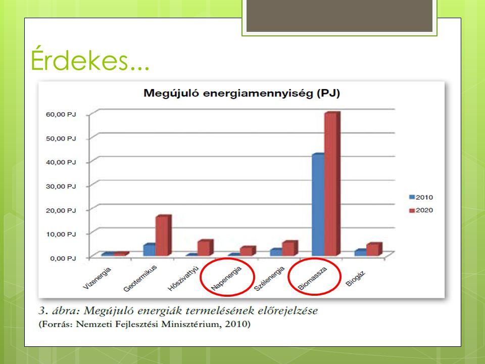 Európai Uniós célkitűzések 20/20/20  az EU-ban az üvegházhatást okozó gázok kibocsátásának legalább 20%-os csökkentése  az energiafelhasználásban 20%-os csökkentése  az EU energiafogyasztásának 20%-ban megújuló energiaforrásokból történő fedezése Magyarországon ebből a szempontból csak 15% körüli terv szerepel, ami a 2010-es 7,5%- nak majdnem duplája, de tovább fejlesztendő!