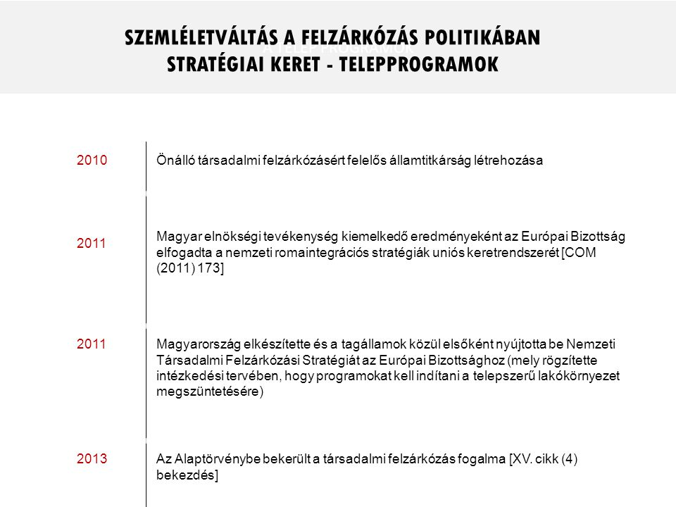 A TELEP PROGRAMOK 2010 Önálló társadalmi felzárkózásért felelős államtitkárság létrehozása 2011 Magyar elnökségi tevékenység kiemelkedő eredményeként