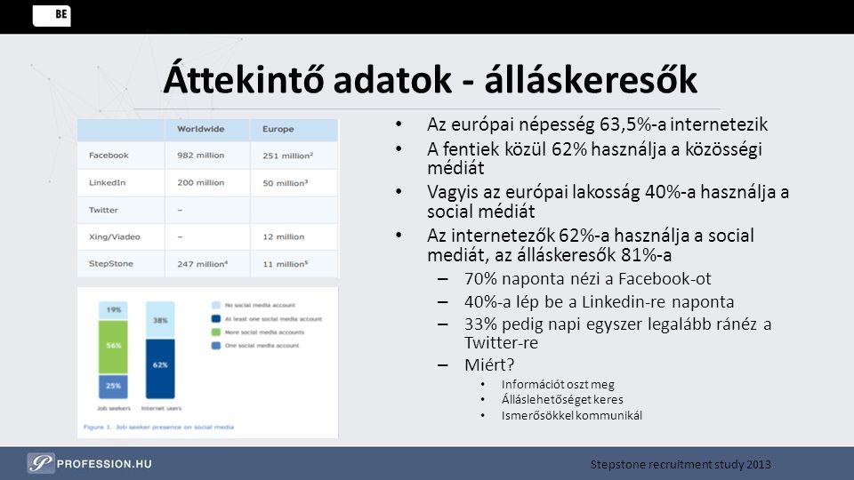 Áttekintő adatok - álláskeresők Az európai népesség 63,5%-a internetezik A fentiek közül 62% használja a közösségi médiát Vagyis az európai lakosság 4