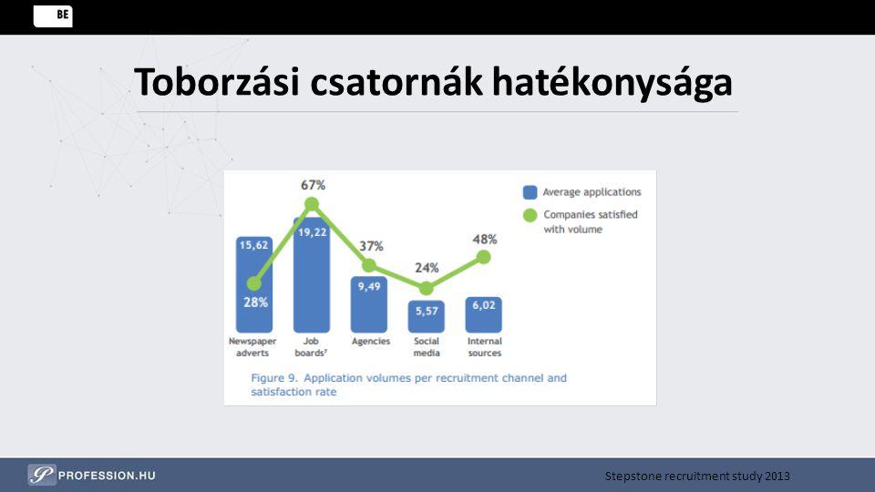 Toborzási csatornák hatékonysága Stepstone recruitment study 2013