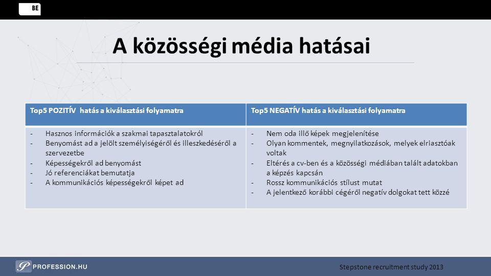 A közösségi média hatásai Top5 POZITÍV hatás a kiválasztási folyamatraTop5 NEGATÍV hatás a kiválasztási folyamatra -Hasznos információk a szakmai tapa