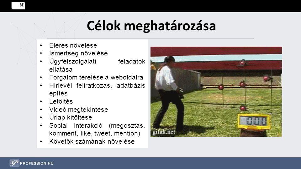 Célok meghatározása Elérés növelése Ismertség növelése Ügyfélszolgálati feladatok ellátása Forgalom terelése a weboldalra Hírlevél feliratkozás, adatb