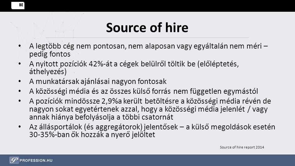 Source of hire A legtöbb cég nem pontosan, nem alaposan vagy egyáltalán nem méri – pedig fontos A nyitott pozíciók 42%-át a cégek belülről töltik be (