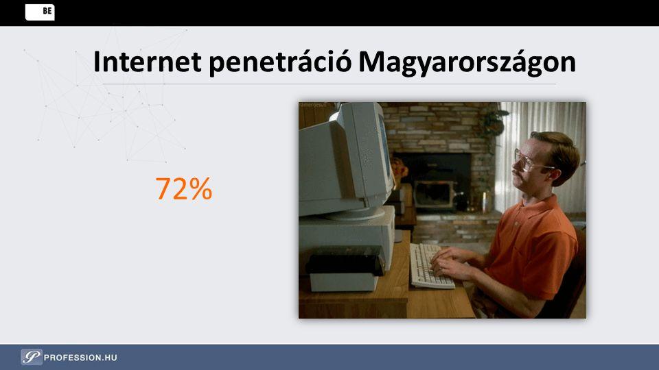 Internet penetráció Magyarországon 72%