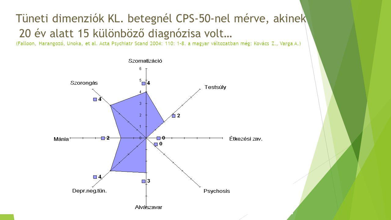 Tüneti dimenziók KL. betegnél CPS-50-nel mérve, akinek 20 év alatt 15 különböző diagnózisa volt… (Falloon, Harangozó, Unoka, et al. Acta Psychiatr Sca