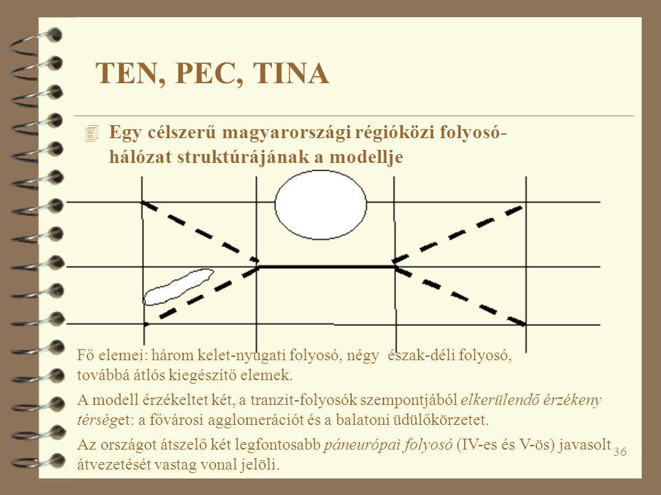 36 TEN, PEC, TINA 4 Egy célszerű magyarországi régióközi folyosó- hálózat struktúrájának a modellje Fő elemei: három kelet-nyugati folyosó, négy észak