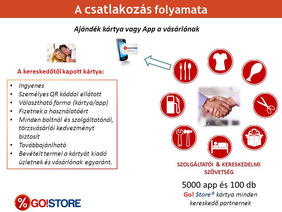 Ajándék kártya vagy App a vásárlónak Ingyenes Személyes QR kóddal ellátott Választható forma (kártya/app) Fizetnek a használatáért Minden boltnál és s