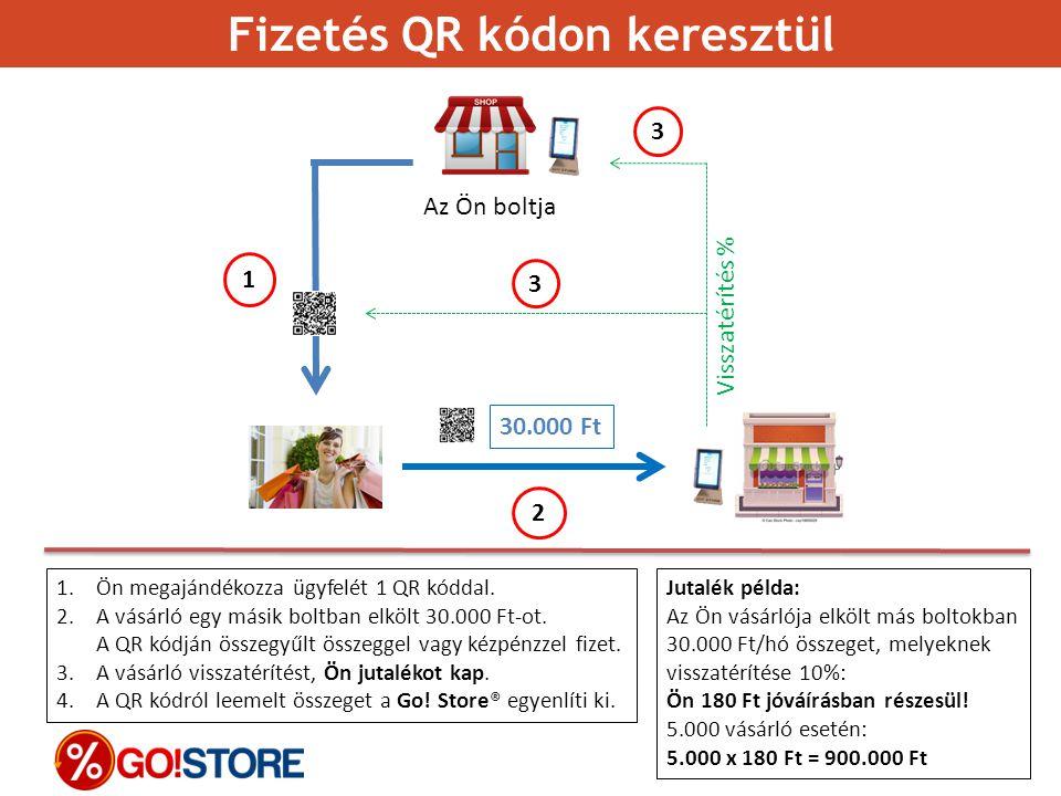 30.000 Ft Az Ön boltja Visszatérítés % 1.Ön megajándékozza ügyfelét 1 QR kóddal. 2.A vásárló egy másik boltban elkölt 30.000 Ft-ot. A QR kódján összeg