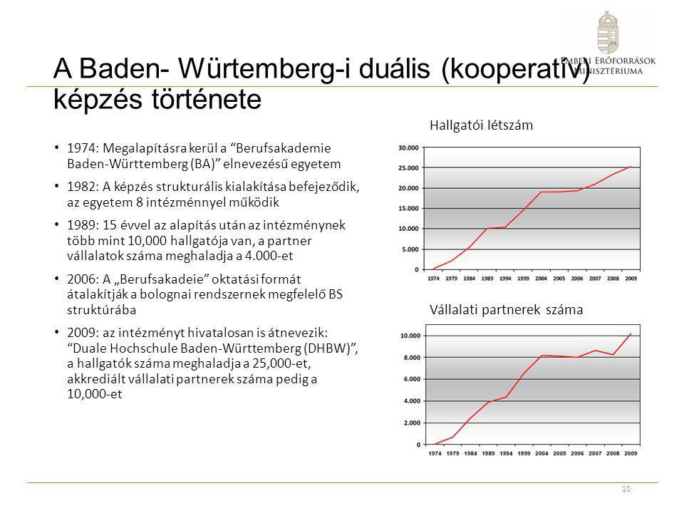 """A Baden- Würtemberg-i duális (kooperatív) képzés története 1974: Megalapításra kerül a """"Berufsakademie Baden-Württemberg (BA)"""" elnevezésű egyetem 1982"""