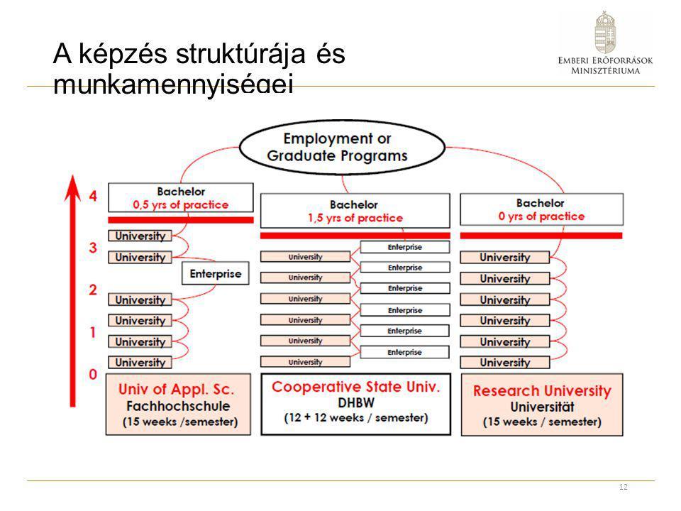 A képzés struktúrája és munkamennyiségei 12