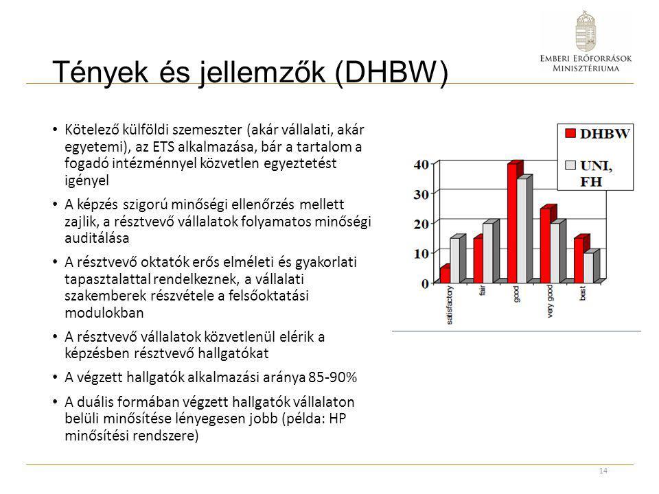 Tények és jellemzők (DHBW) Kötelező külföldi szemeszter (akár vállalati, akár egyetemi), az ETS alkalmazása, bár a tartalom a fogadó intézménnyel közv