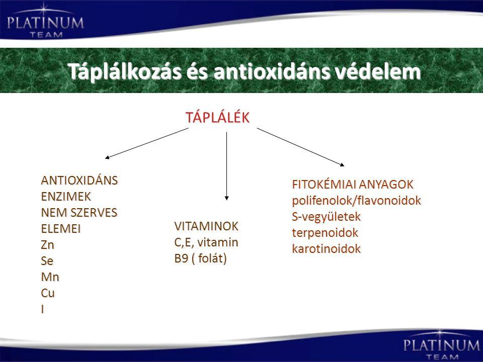 Táplálkozás és antioxidáns védelem Táplálkozás és antioxidáns védelem FITOKÉMIAI ANYAGOK polifenolok/flavonoidokS-vegyületekterpenoidokkarotinoidok VITAMINOK C,E, vitamin B9 ( folát) ANTIOXIDÁNS ENZIMEK NEM SZERVES ELEMEI ZnSeMnCuI TÁPLÁLÉK