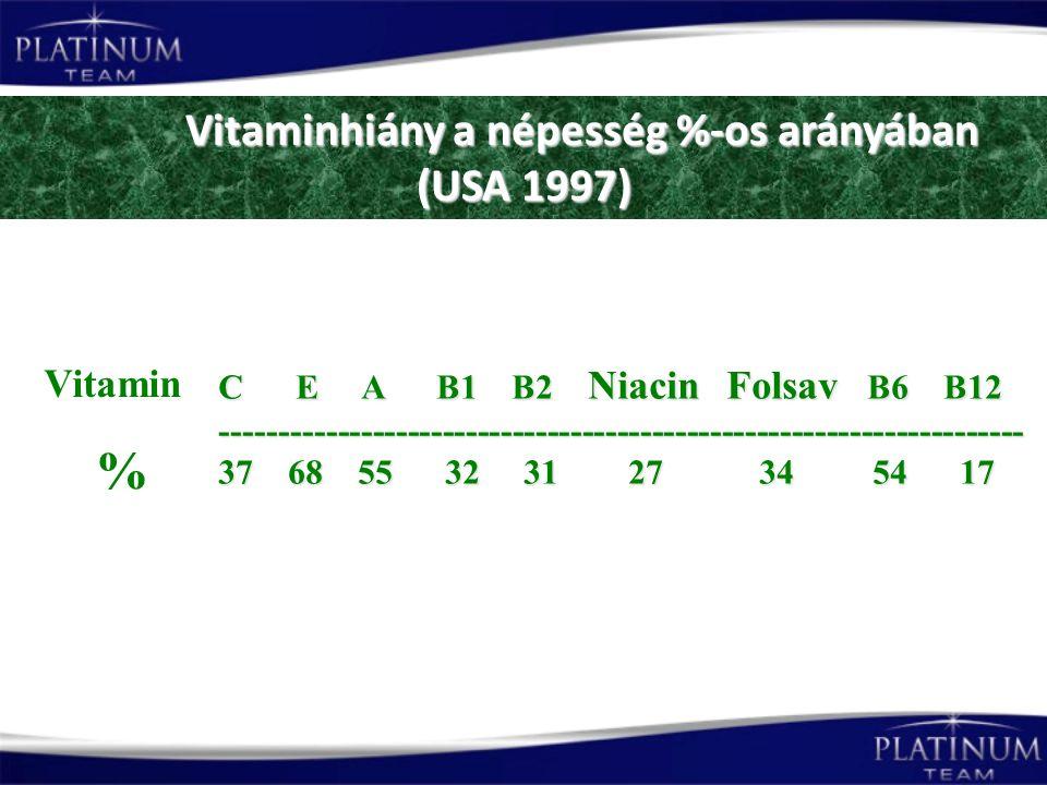 Vitaminhiány a népesség %-os arányában (USA 1997) Vitaminhiány a népesség %-os arányában (USA 1997) C E A B1 B2 Niacin Folsav B6 B12 --------------------------------------------------------------------- 37 68 55 32 31 27 34 54 17 Vitamin %