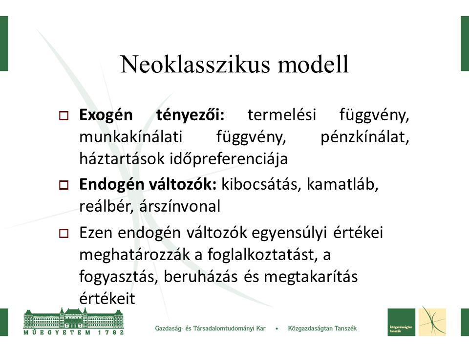 Neoklasszikus modell  Exogén tényezői: termelési függvény, munkakínálati függvény, pénzkínálat, háztartások időpreferenciája  Endogén változók: kibocsátás, kamatláb, reálbér, árszínvonal  Ezen endogén változók egyensúlyi értékei meghatározzák a foglalkoztatást, a fogyasztás, beruházás és megtakarítás értékeit