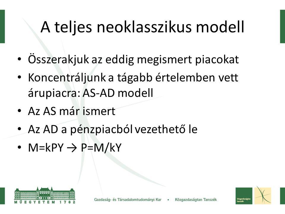 A teljes neoklasszikus modell Összerakjuk az eddig megismert piacokat Koncentráljunk a tágabb értelemben vett árupiacra: AS-AD modell Az AS már ismert Az AD a pénzpiacból vezethető le M=kPY → P=M/kY