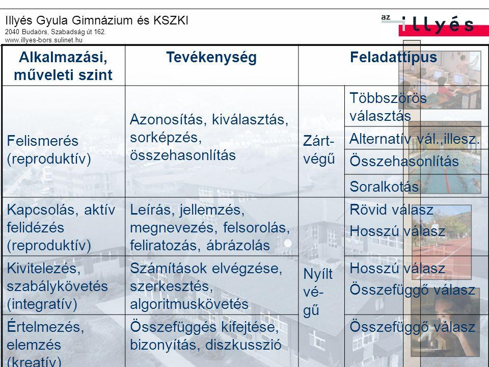 Illyés Gyula Gimnázium és KSZKI 2040 Budaörs, Szabadság út 162. www.illyes-bors.sulinet.hu Alkalmazási, műveleti szint TevékenységFeladattípus Felisme
