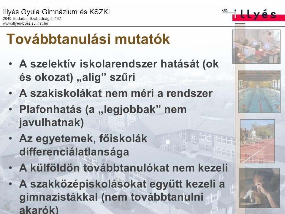 Illyés Gyula Gimnázium és KSZKI 2040 Budaörs, Szabadság út 162. www.illyes-bors.sulinet.hu Továbbtanulási mutatók A szelektív iskolarendszer hatását (