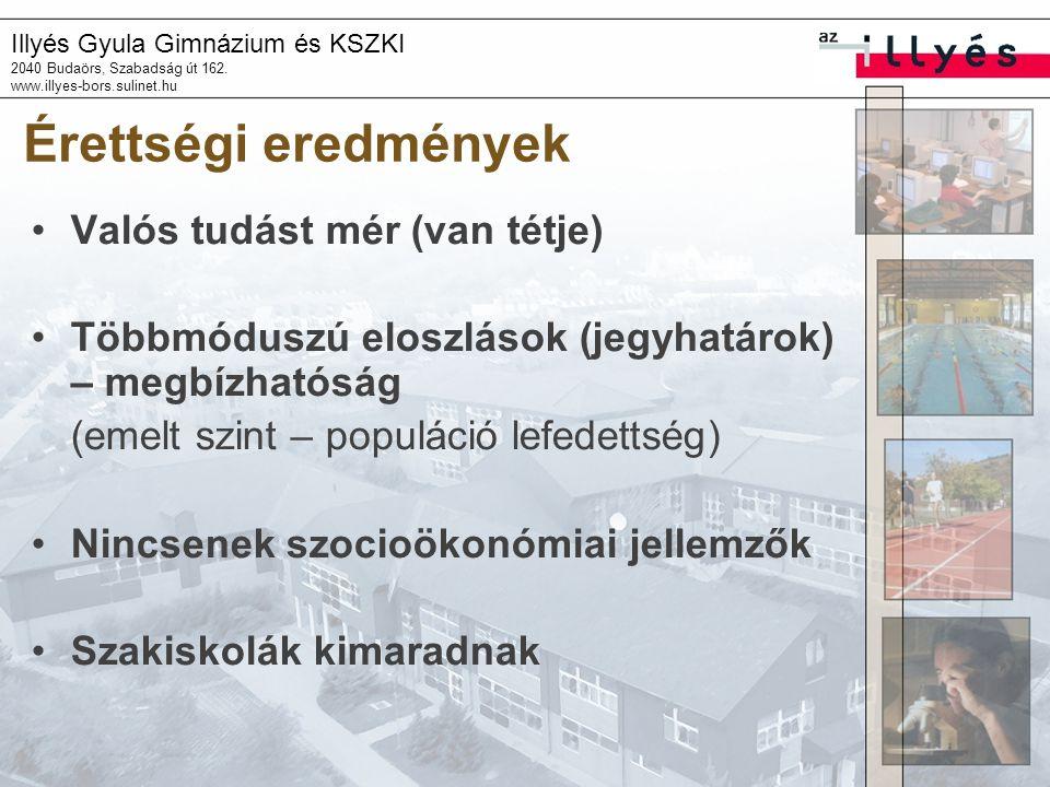 Illyés Gyula Gimnázium és KSZKI 2040 Budaörs, Szabadság út 162. www.illyes-bors.sulinet.hu Érettségi eredmények Valós tudást mér (van tétje) Többmódus